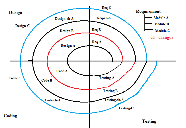 Spiral model in software development life cycle.