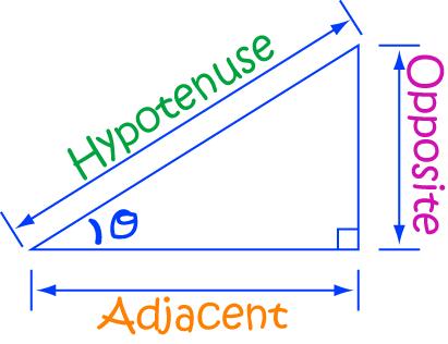 Trigonometry - Math Definitions - Letter T