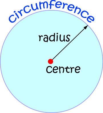 Circumference Math Definitions Letter C