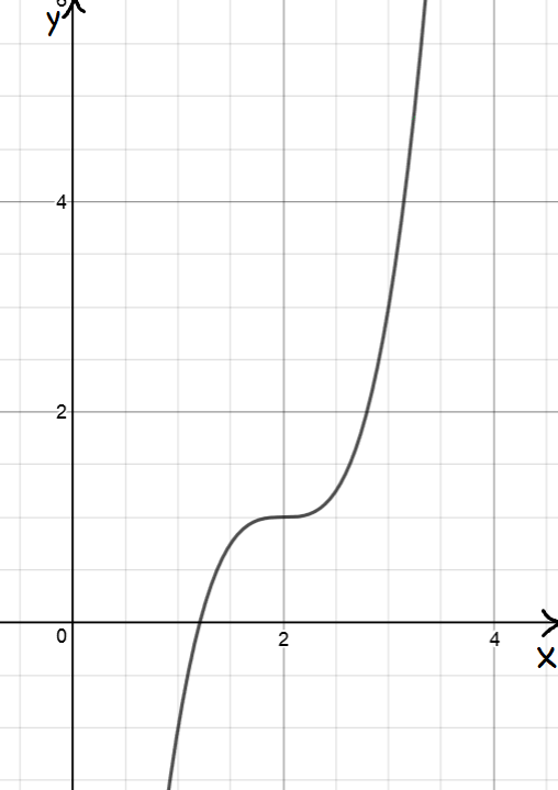 maxima and minima with calculus calculus. Black Bedroom Furniture Sets. Home Design Ideas