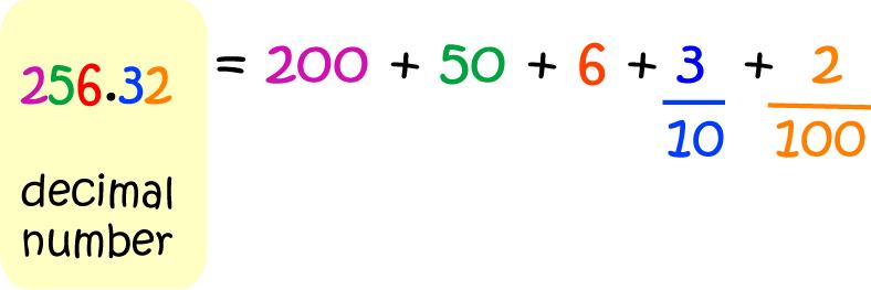 Definition Of Decimal Number