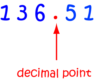 Definition Of Decimal Point