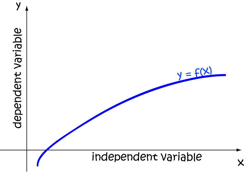 Definition of Dependent Variable