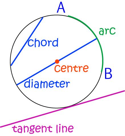 Diameter Math Definitions Letter D
