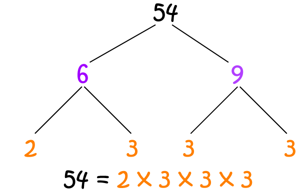 Factor Tree Math Definitions Letter F