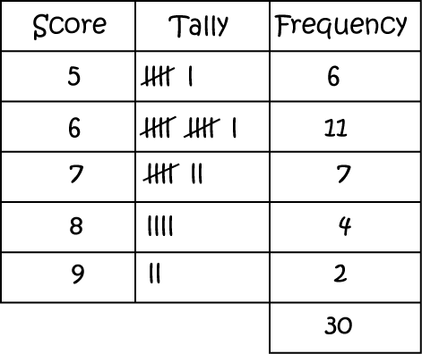 frequency distribution table math definitions letter f