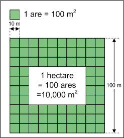 Definition of Hectare (ha)