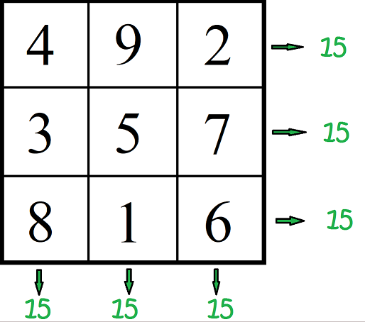 Definition of Magic Square