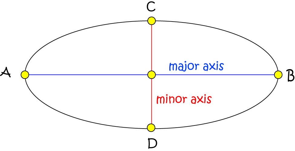 Definition of Minor Axis