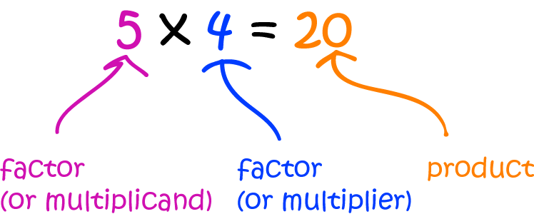 Definition of Multiplicand