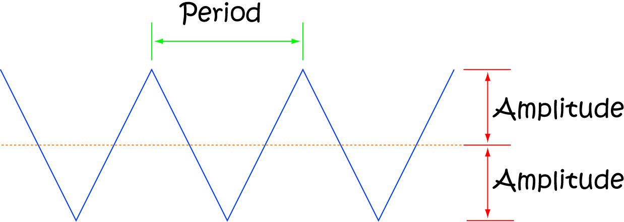Definition of Periodic Function
