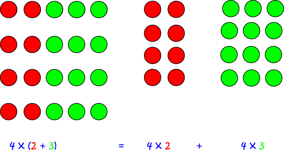 Commutative, Associative and Distributive Laws