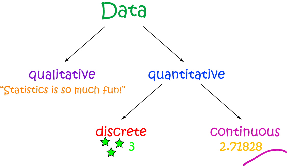 Definition of Quantitative Data