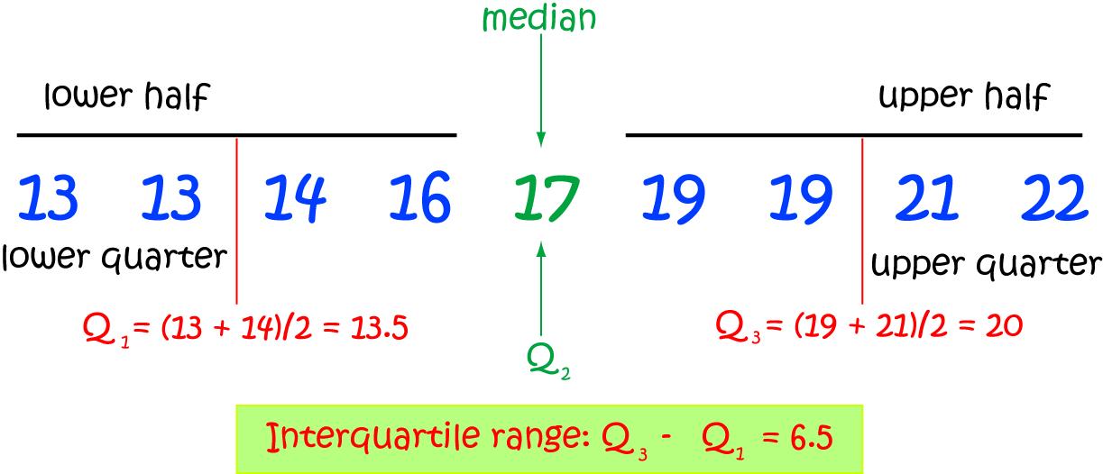Quartiles - Math Definitions - Letter Q