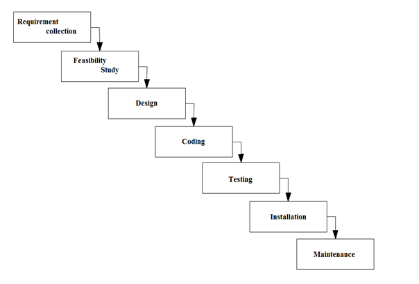 Diagram waterfall model choice image how to guide and for Waterfall phases