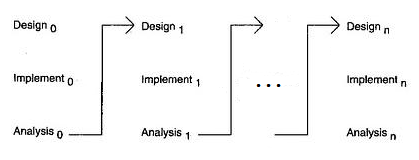 Iterative model introduction to software development life cycle sdlc iterative model ccuart Images