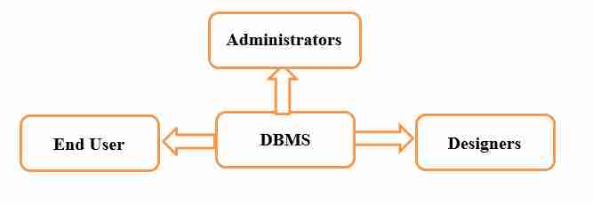 Introduction to database management systems introduction to administrators administrators maintain dbms and are responsible for administrating database they create access profiles for users and apply limitations to altavistaventures Choice Image