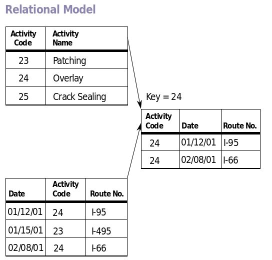 Data models introduction to database management systems data models ccuart Images