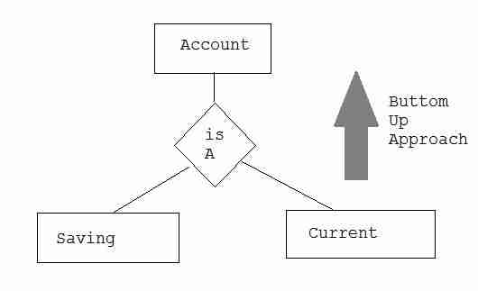 Entity relation diagram generalization aggregation introduction to generalization ccuart Choice Image