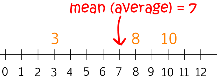Definition of Average - Math Definitions - Letter A