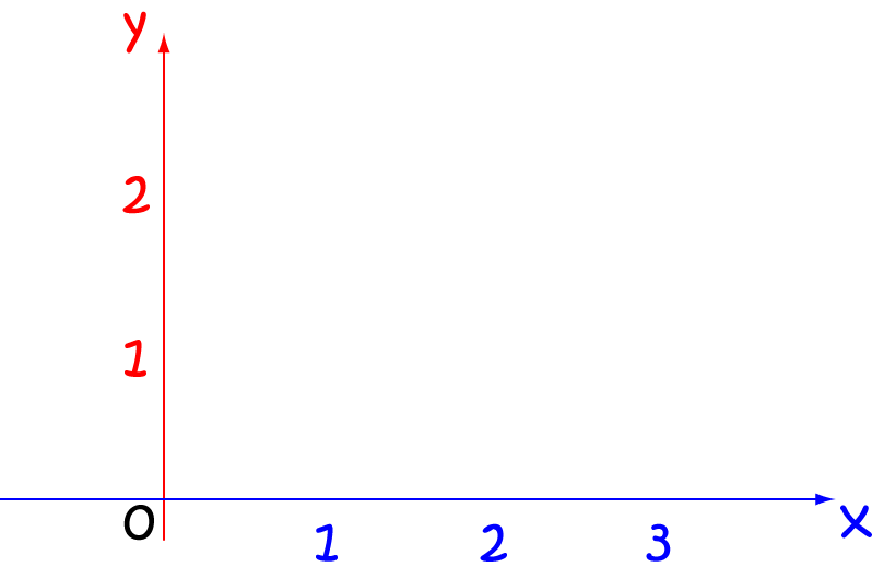 Definition of y-axis - Math Definitions - Letter Y X Axis Definition